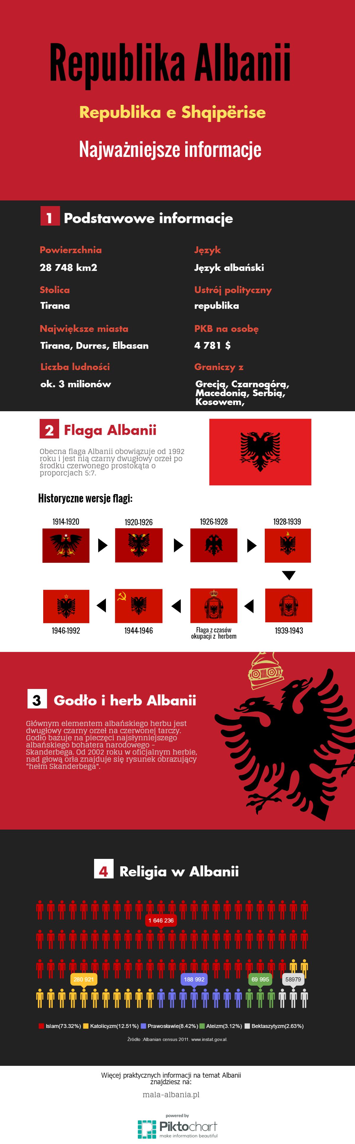 Podstawowe informacje o Albanii - infografika